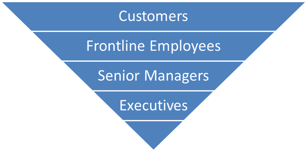 Upside down triangle showing how support within a company should flow from the bottom up. Executives support senior managers, who support, frontline employees, who serve the company's customers.