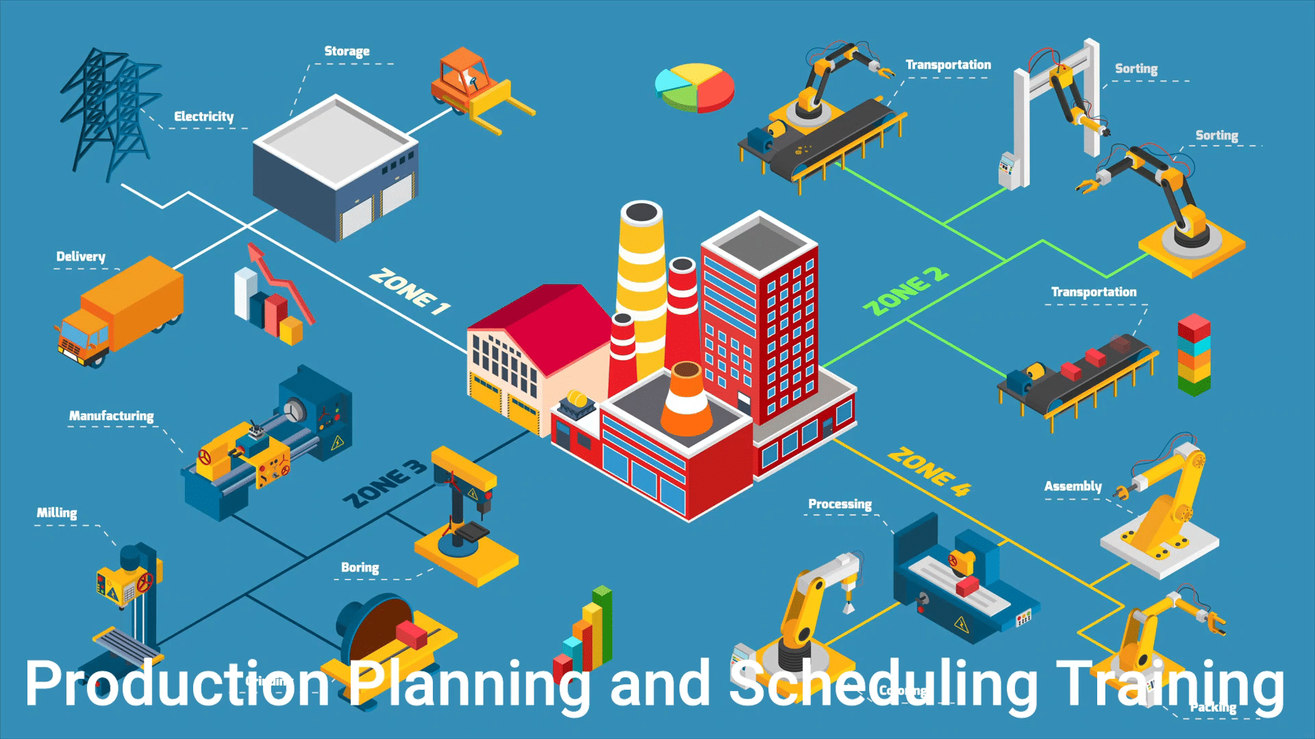 Production Planning, Scheduling, and Control Training Course